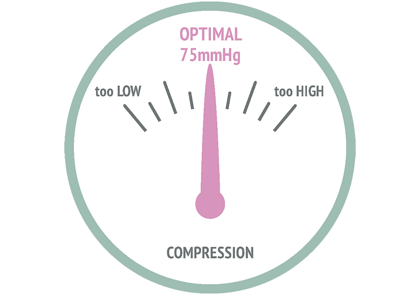 Optimal compression