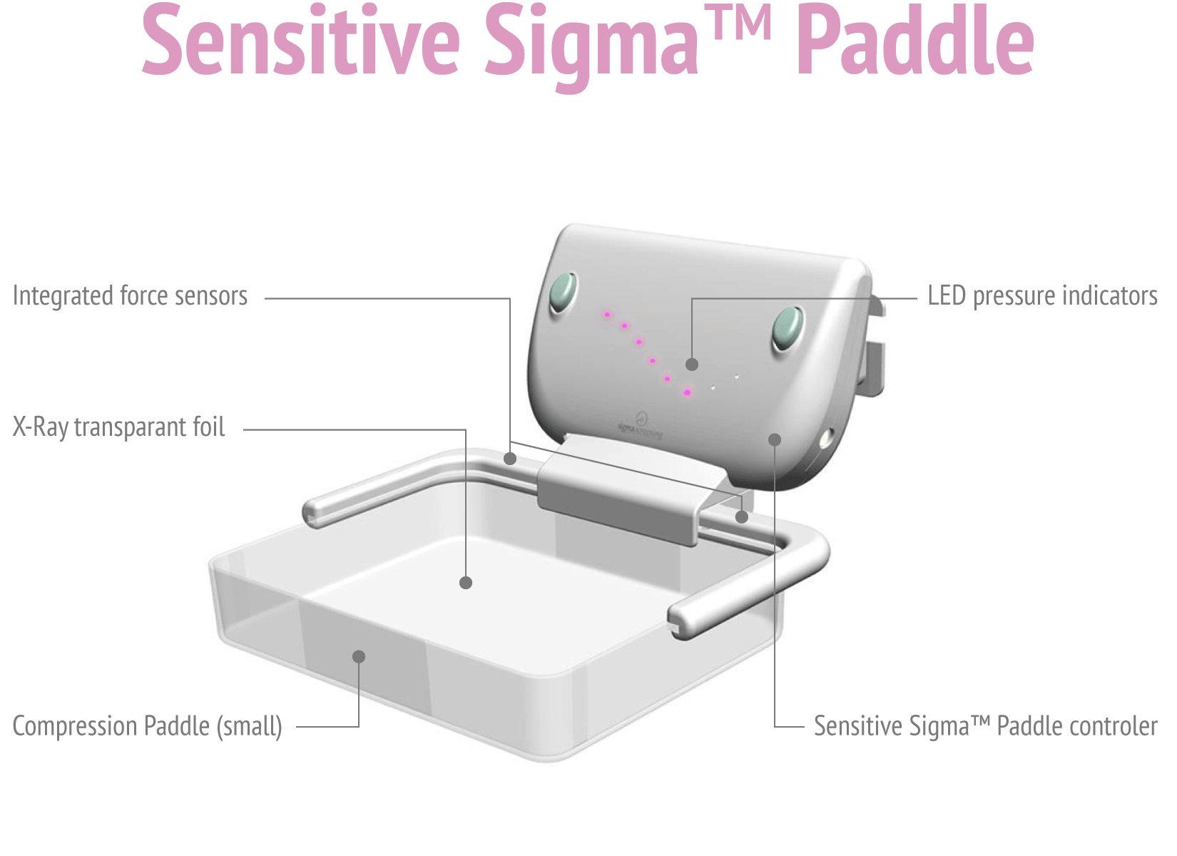 Schematic drawing Sensitive Sigma™ Paddle